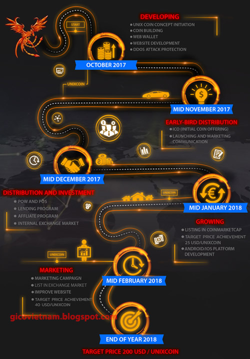 roadmap unixcoin